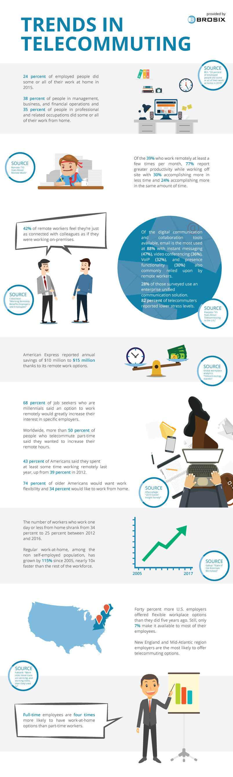 Trends in Telecommuting