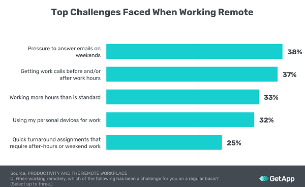 top challenges faced when working from home